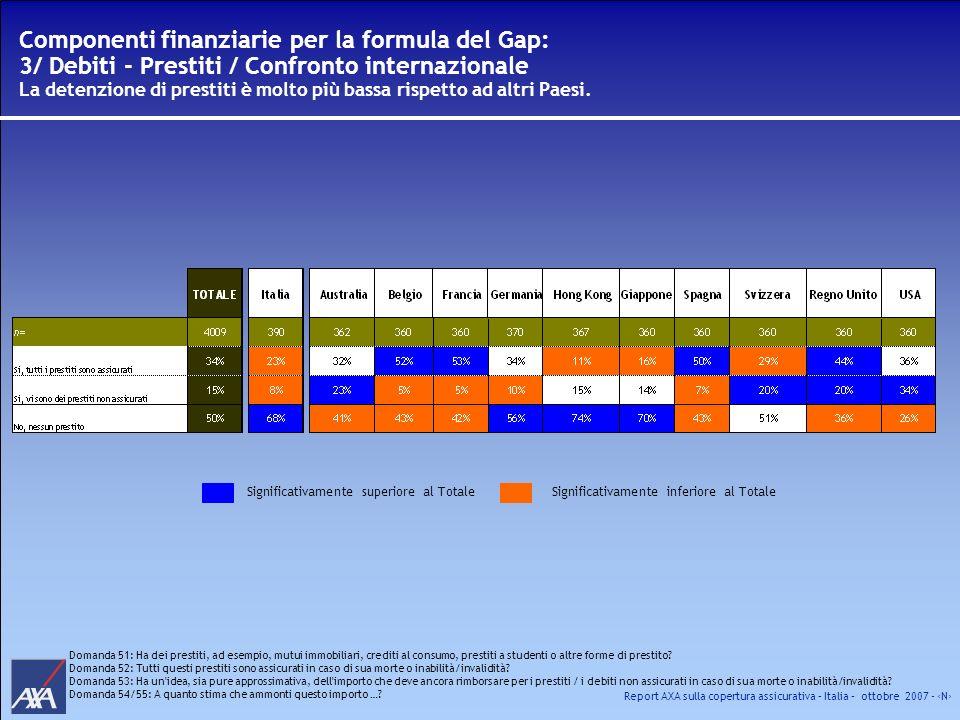 Report AXA sulla copertura assicurativa – Italia – ottobre 2007 - N Domanda 51: Ha dei prestiti, ad esempio, mutui immobiliari, crediti al consumo, pr