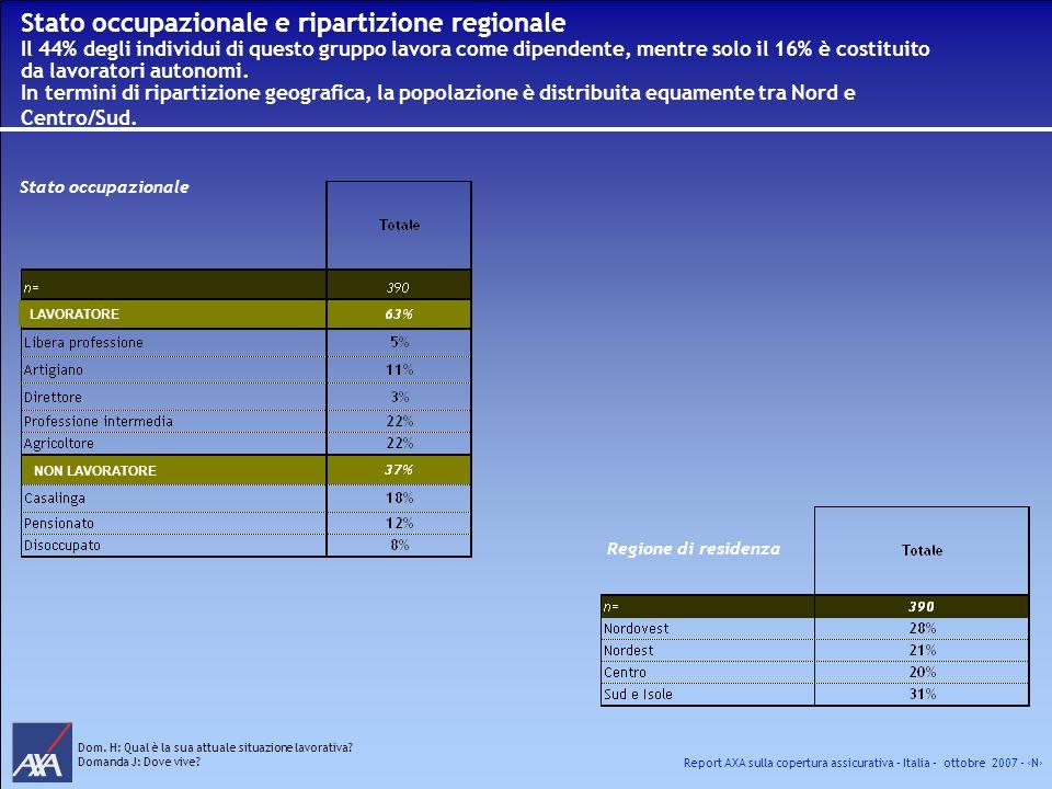Report AXA sulla copertura assicurativa – Italia – ottobre 2007 - N Stato occupazionale e ripartizione regionale Il 44% degli individui di questo grup