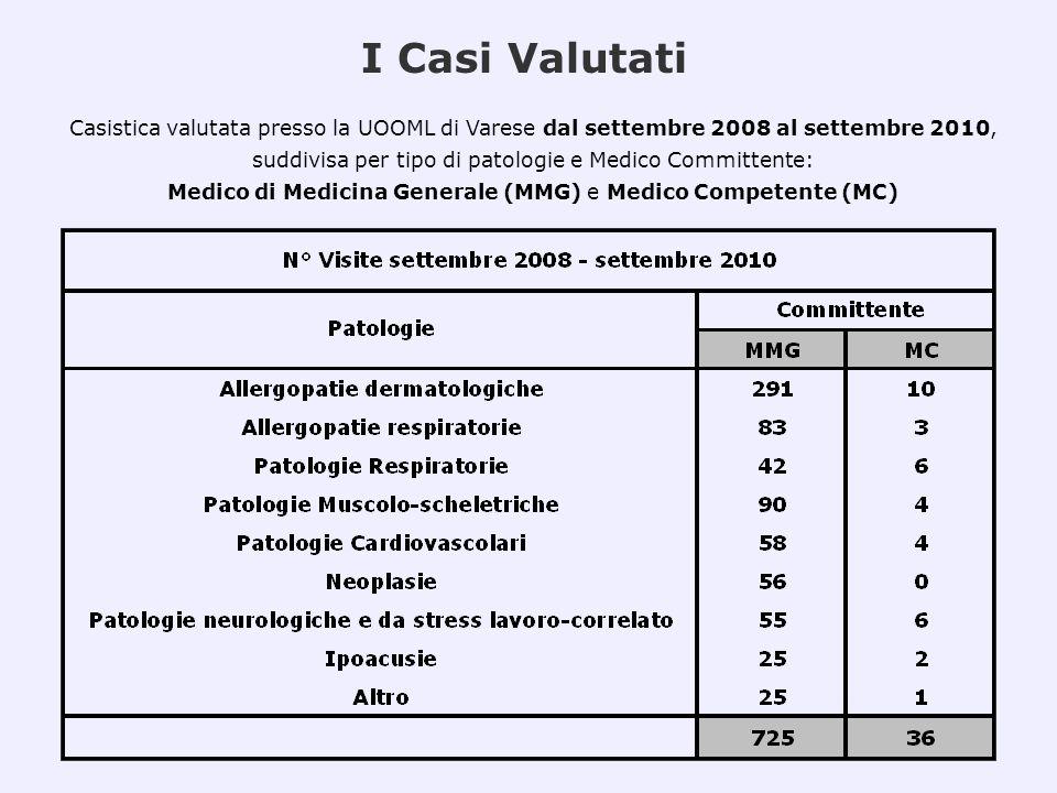 I Casi Valutati Casistica valutata presso la UOOML di Varese dal settembre 2008 al settembre 2010, suddivisa per tipo di patologie e Medico Committent