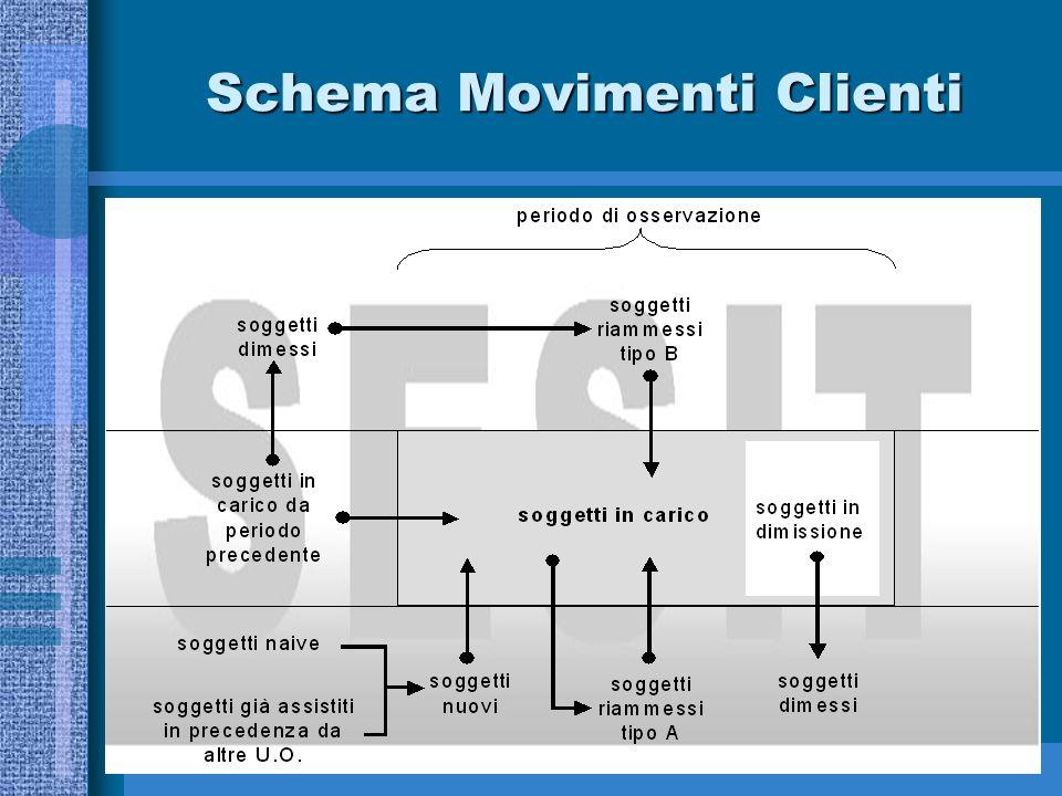 Schema Movimenti Clienti