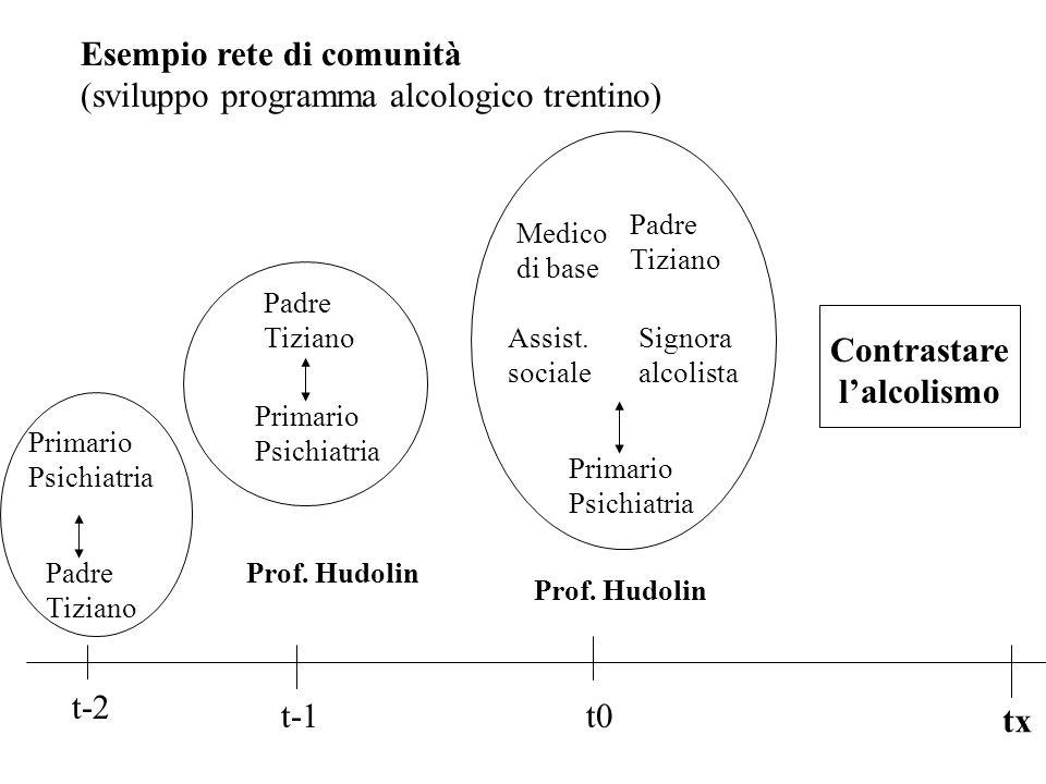 Padre Tiziano Primario Psichiatria Contrastare lalcolismo t-1 Primario Psichiatria Padre Tiziano Medico di base Signora alcolista t0 tx Assist.