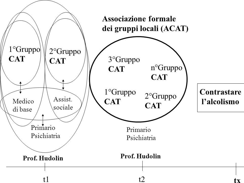 Contrastare lalcolismo t1t2 tx Primario Psichiatria Medico di base Assist.