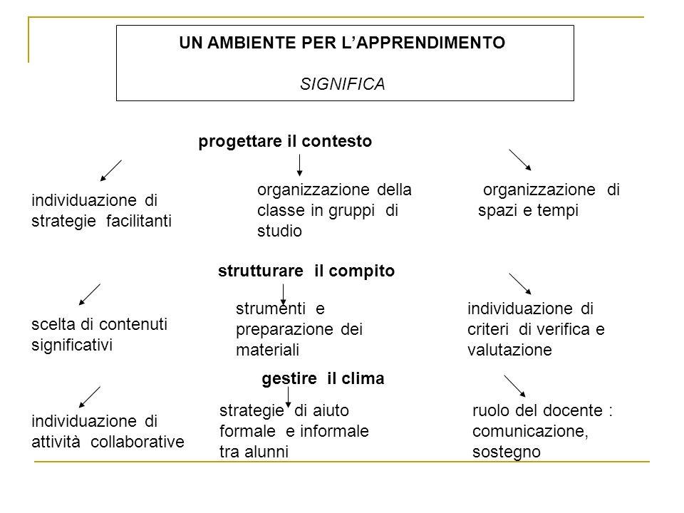 UN AMBIENTE PER LAPPRENDIMENTO SIGNIFICA progettare il contesto individuazione di strategie facilitanti organizzazione della classe in gruppi di studi
