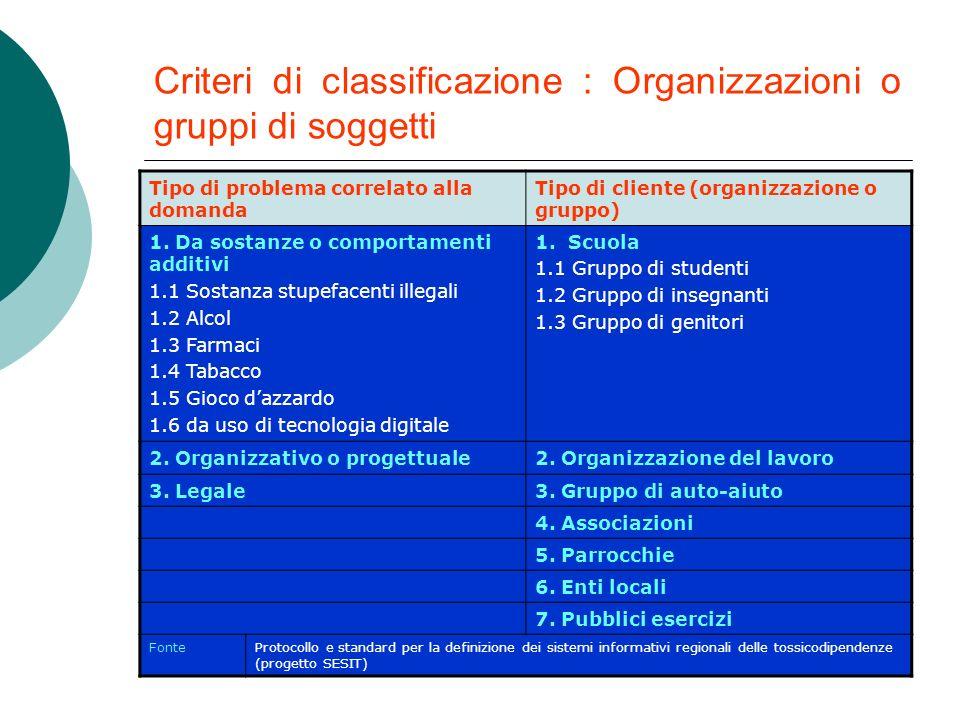 Organizzazioni o gruppi di soggetti Organizzazioni o gruppi che presentano per la prima volta un determinato bisogno ed usufruiscono di una prestazion