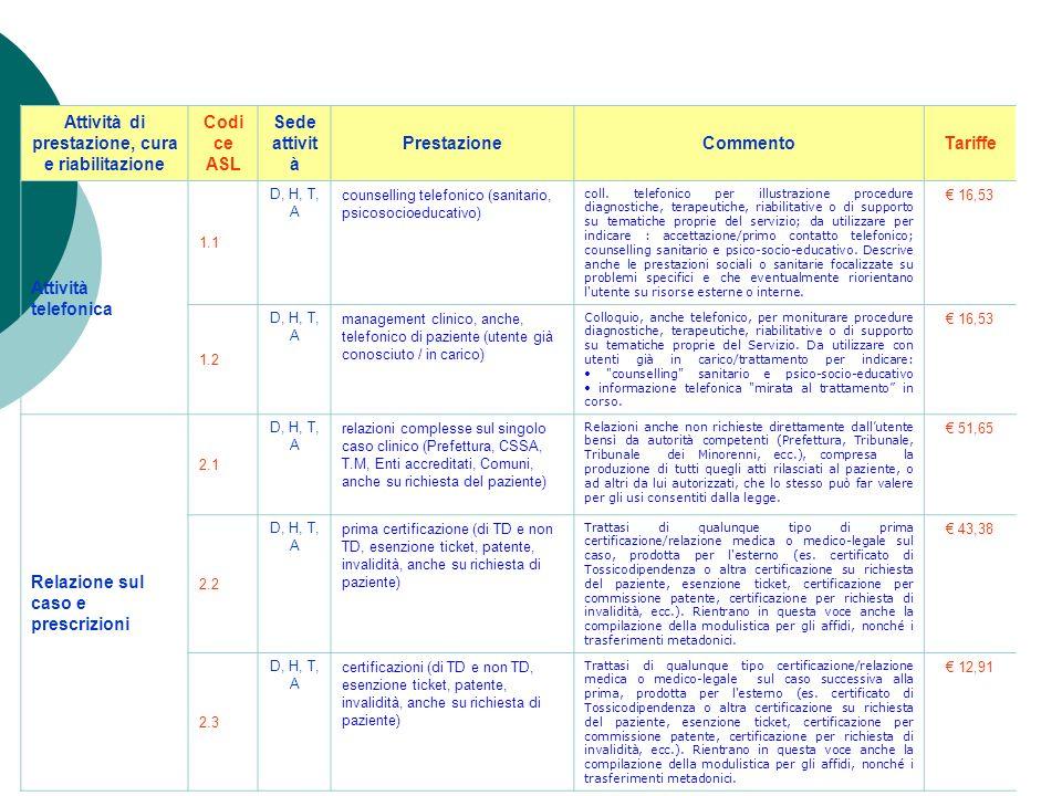6. Attuato un excursus su alcuni progetti in corso, al fine di meglio individuare le attività relative alle funzioni non tariffabili Re-ligo Coordinam
