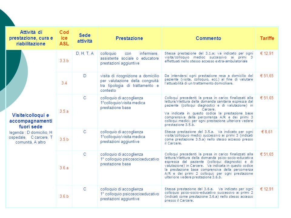 Attività di prestazione, cura e riabilitazione Cod ice ASL Sede attività PrestazioneCommentoTariffe Visite/colloqui e accompagnamenti fuori sede legen