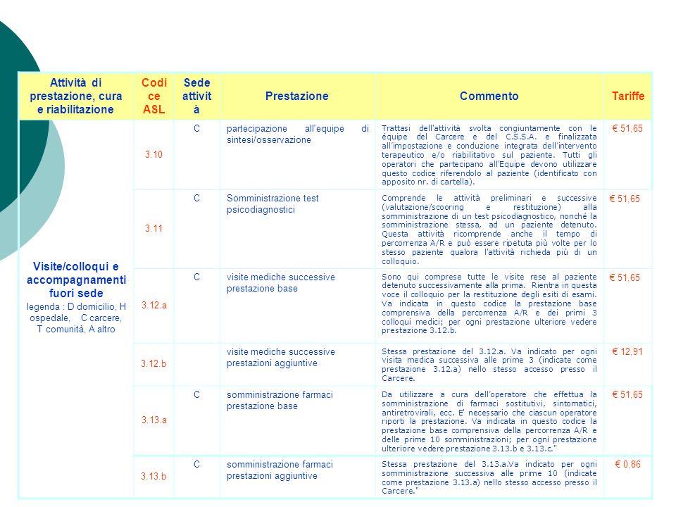 Attività di prestazione, cura e riabilitazione Codic e ASL Sede attivit à PrestazioneCommentoTariffe Visite/colloqui e accompagnamenti fuori sede lege