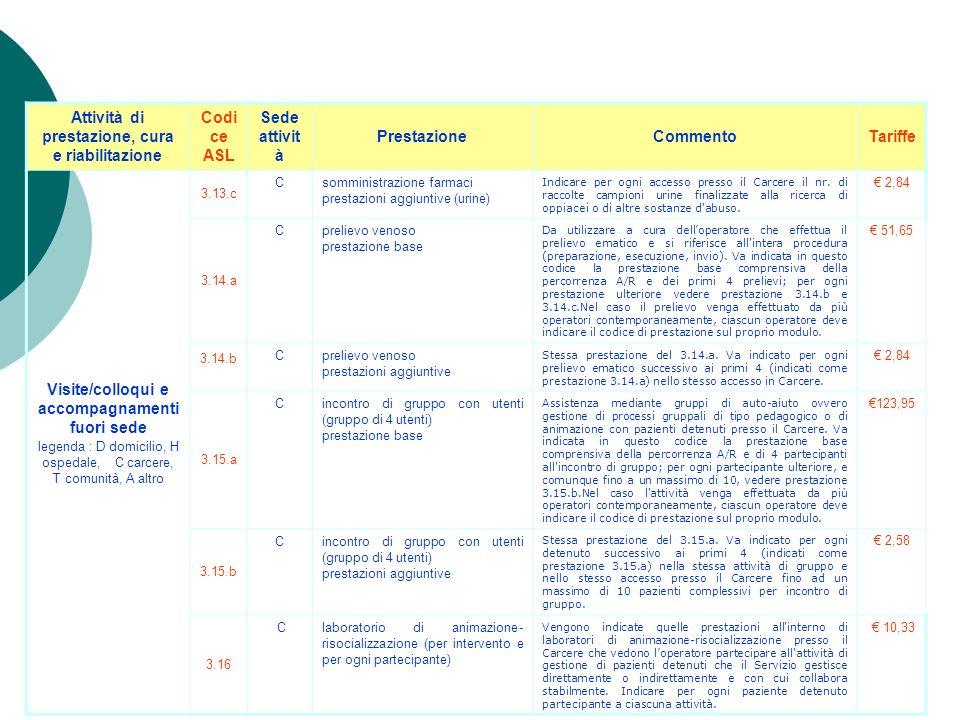 Attività di prestazione, cura e riabilitazione Codi ce ASL Sede attivit à PrestazioneCommentoTariffe Visite/colloqui e accompagnamenti fuori sede lege