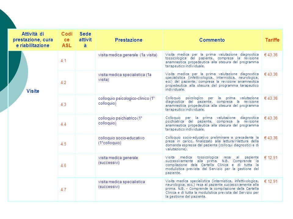 Risposte ai quesiti Esami in carcere : poiché tali prestazioni non sono previste, per la raccolta urine B2 può essere registrato il cod. 6.4, per lesa