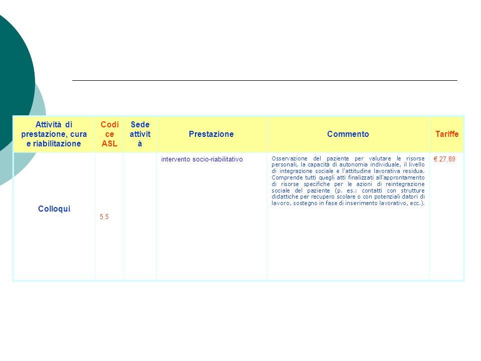 Attività di prestazione, cura e riabilitazione Codi ce ASL Sede attivit à PrestazioneCommentoTariffe Colloqui 5.1 counselling medico Colloquio per ill