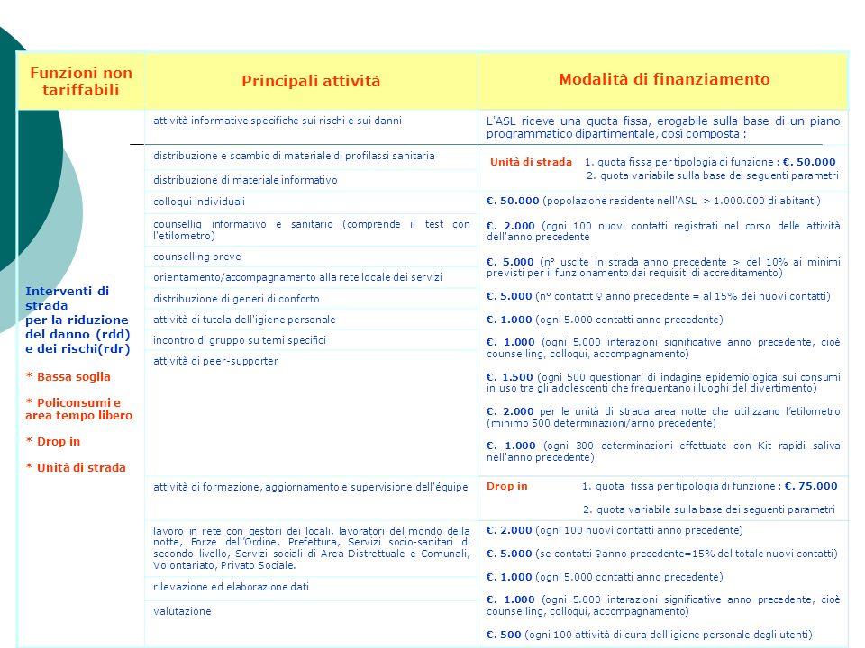 Funzioni non tariffabili Principali attività Modalità di finanziamento Osservatorio delle dipendenze (solo servizio pubblico) coordinamento e gestione