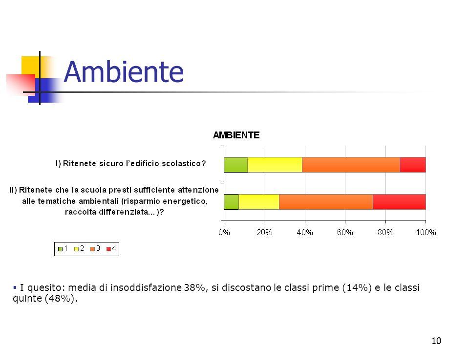 10 Ambiente I quesito: media di insoddisfazione 38%, si discostano le classi prime (14%) e le classi quinte (48%).