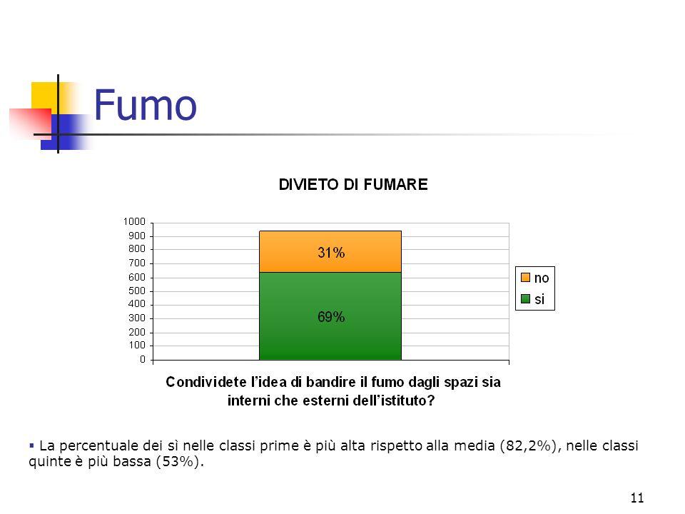 11 Fumo La percentuale dei sì nelle classi prime è più alta rispetto alla media (82,2%), nelle classi quinte è più bassa (53%).