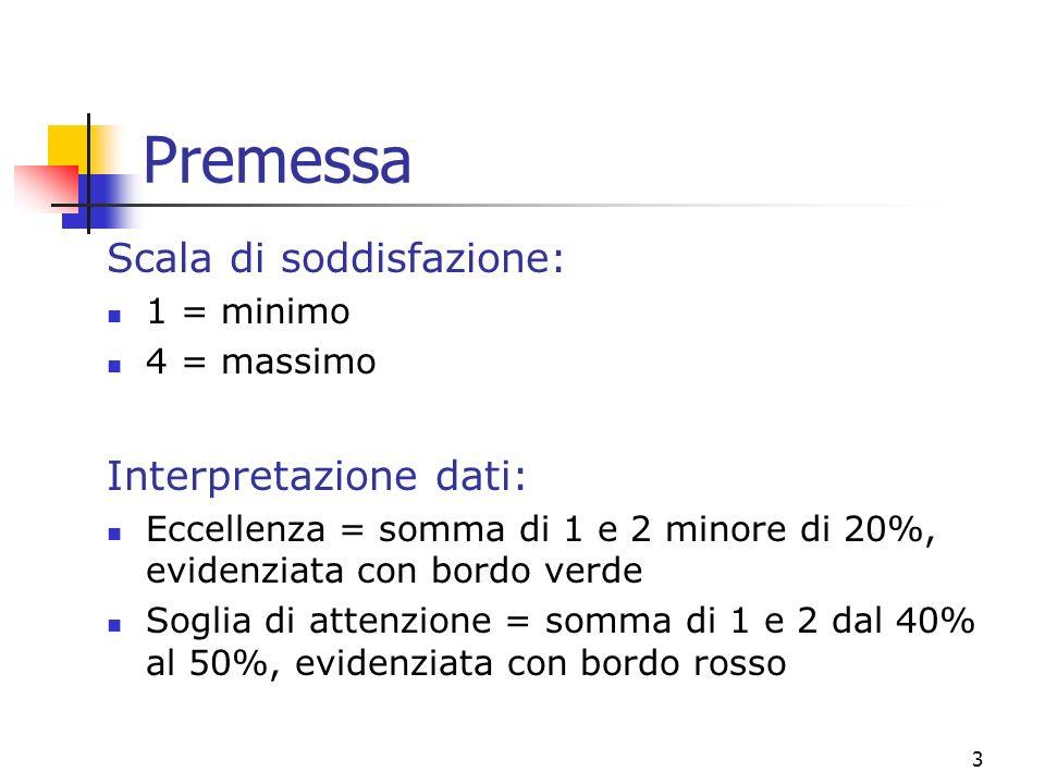 3 Premessa Scala di soddisfazione: 1 = minimo 4 = massimo Interpretazione dati: Eccellenza = somma di 1 e 2 minore di 20%, evidenziata con bordo verde Soglia di attenzione = somma di 1 e 2 dal 40% al 50%, evidenziata con bordo rosso