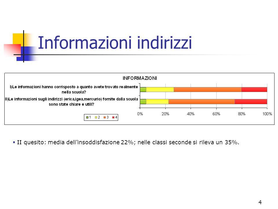 4 Informazioni indirizzi II quesito: media dellinsoddisfazione 22%; nelle classi seconde si rileva un 35%.