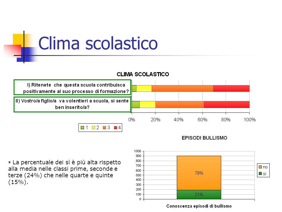 6 Clima scolastico La percentuale dei sì è più alta rispetto alla media nelle classi prime, seconde e terze (24%) che nelle quarte e quinte (15%).