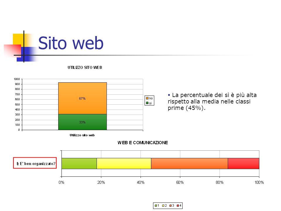 9 Sito web La percentuale dei sì è più alta rispetto alla media nelle classi prime (45%).