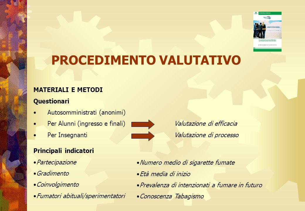 PROCEDIMENTO VALUTATIVO MATERIALI E METODI Questionari Autosomministrati (anonimi) Per Alunni (ingresso e finali) Valutazione di efficacia Per Insegna