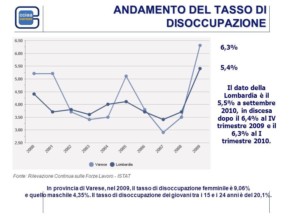 ANDAMENTO DEL TASSO DI DISOCCUPAZIONE Fonte: Rilevazione Continua sulle Forze Lavoro - ISTAT 6,3% In provincia di Varese, nel 2009, il tasso di disocc