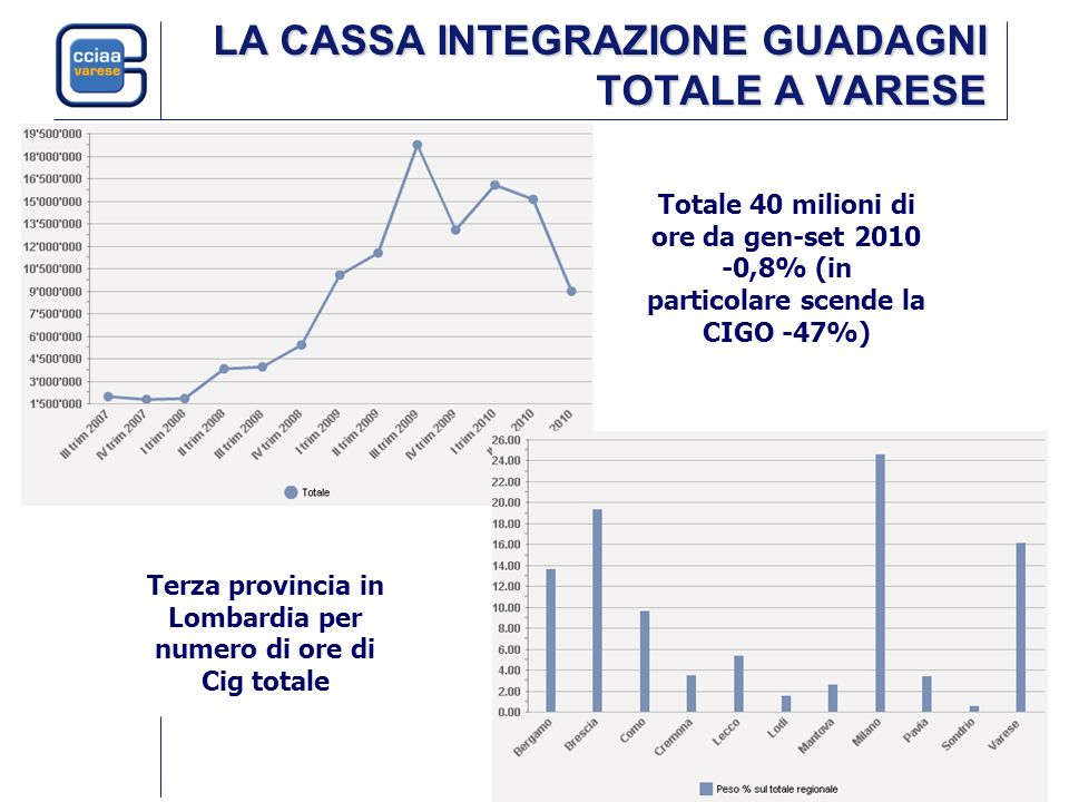 LA CASSA INTEGRAZIONE GUADAGNI TOTALE A VARESE Totale 40 milioni di ore da gen-set 2010 -0,8% (in particolare scende la CIGO -47%) Terza provincia in Lombardia per numero di ore di Cig totale