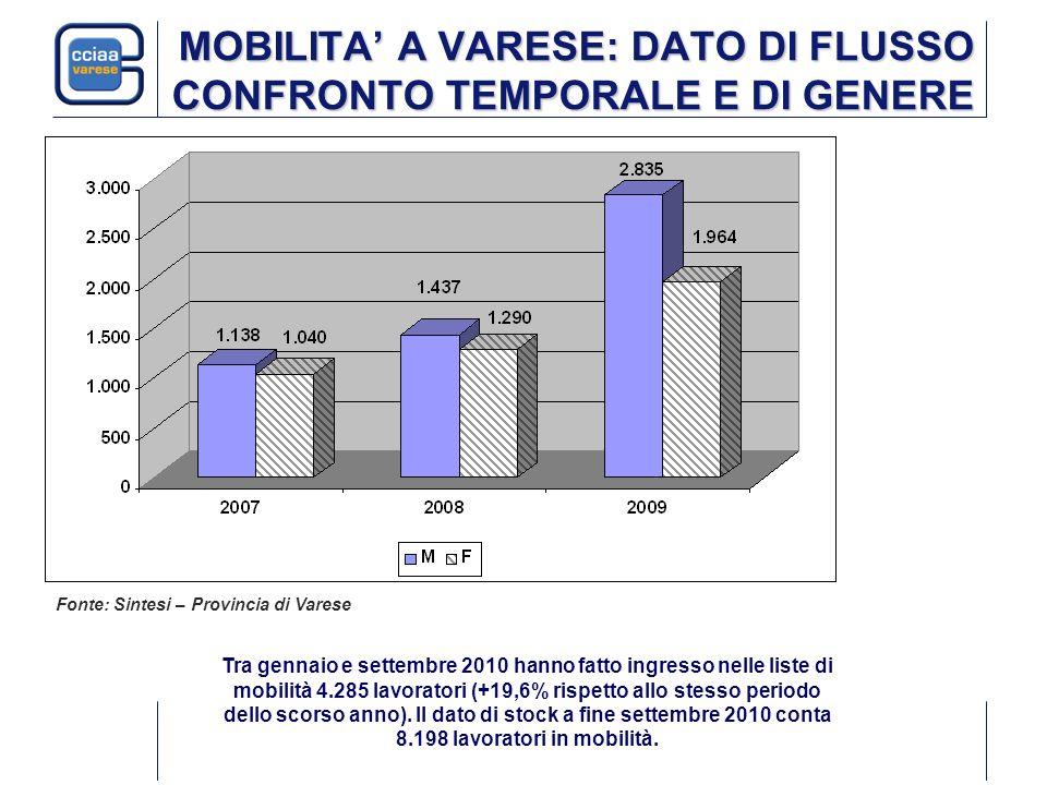 MOBILITA A VARESE: DATO DI FLUSSO CONFRONTO TEMPORALE E DI GENERE Tra gennaio e settembre 2010 hanno fatto ingresso nelle liste di mobilità 4.285 lavo