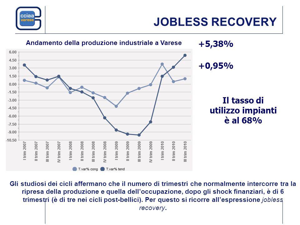 JOBLESS RECOVERY +5,38% +0,95% Il tasso di utilizzo impianti è al 68% Gli studiosi dei cicli affermano che il numero di trimestri che normalmente inte