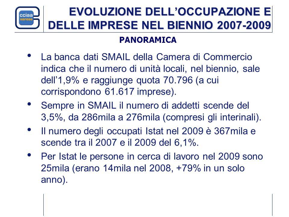 EVOLUZIONE DELLOCCUPAZIONE E DELLE IMPRESE NEL BIENNIO 2007-2009 La banca dati SMAIL della Camera di Commercio indica che il numero di unità locali, n