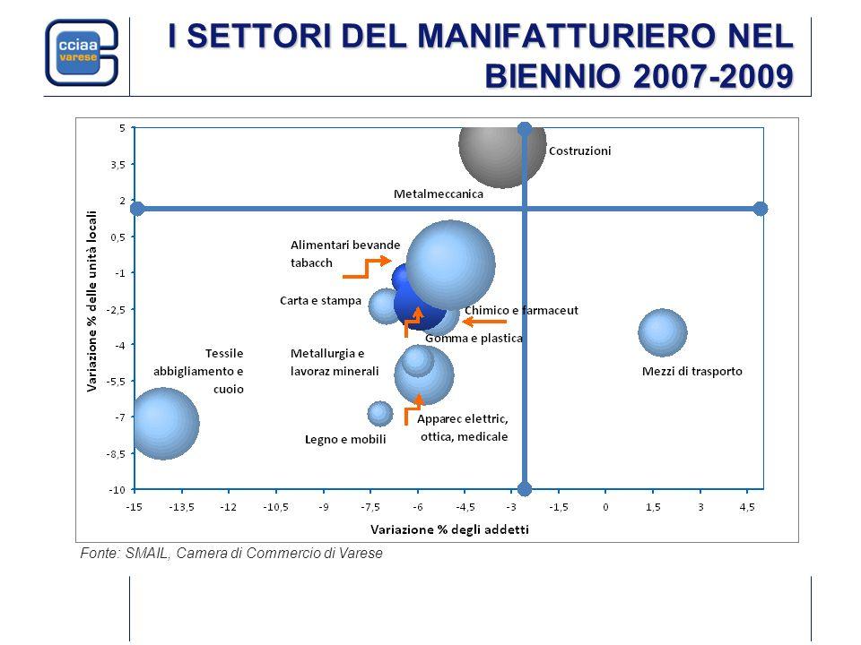 I SETTORI DEL MANIFATTURIERO NEL BIENNIO 2007-2009 Fonte: SMAIL, Camera di Commercio di Varese