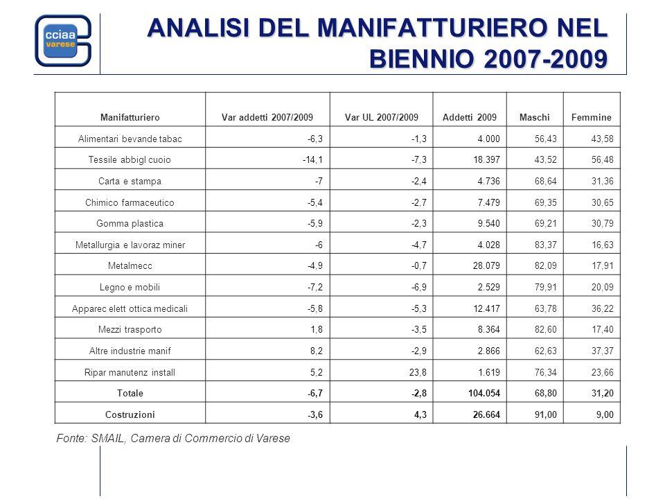 ANALISI DEL MANIFATTURIERO NEL BIENNIO 2007-2009 ManifatturieroVar addetti 2007/2009Var UL 2007/2009Addetti 2009MaschiFemmine Alimentari bevande tabac