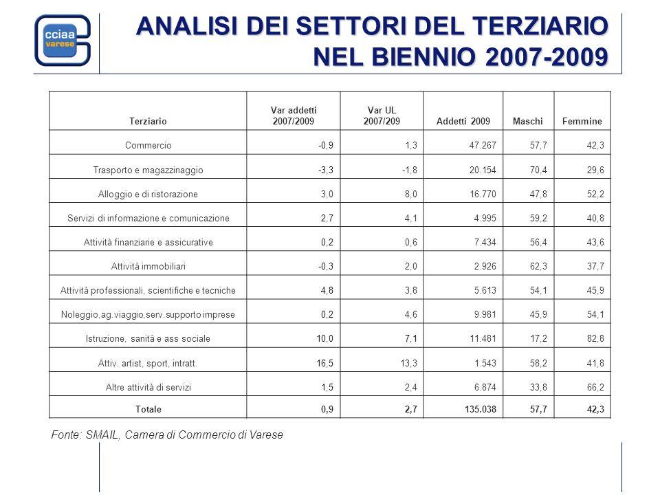 Terziario Var addetti 2007/2009 Var UL 2007/209Addetti 2009MaschiFemmine Commercio-0,91,347.26757,742,3 Trasporto e magazzinaggio-3,3-1,820.15470,429,
