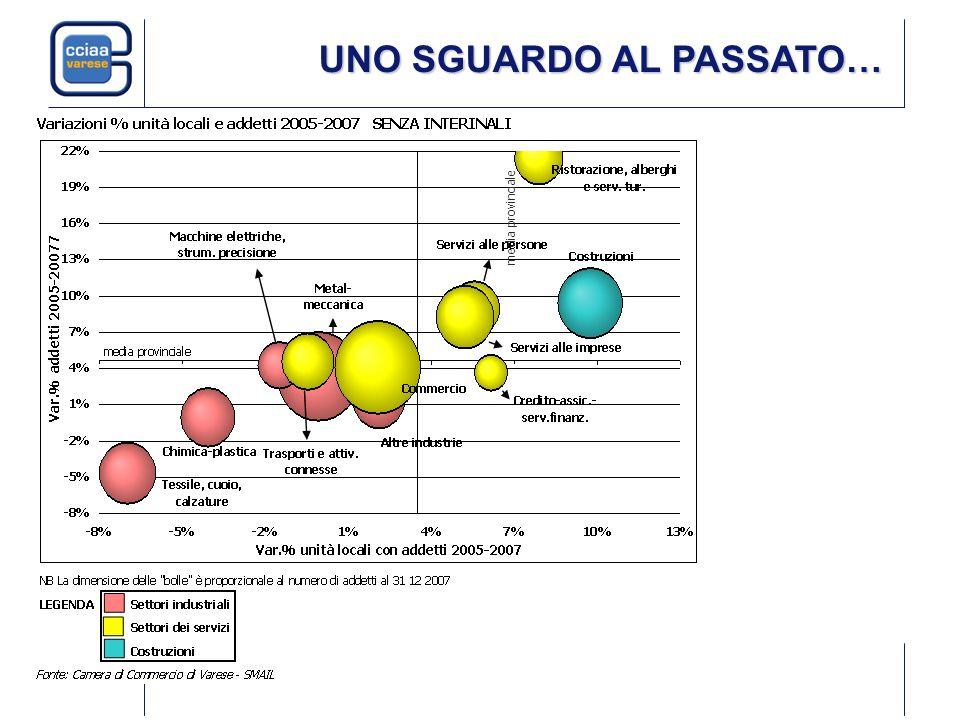 ANDAMENTO DEL TASSO DI OCCUPAZIONE Fonte: Rilevazione Continua sulle Forze Lavoro - ISTAT 63,2% 65,8% In provincia di Varese, nel 2009, il tasso di occupazione femminile è del 51,8% (era del 57,3% nel 2007), quello maschile è del 74,5% (era del 78,4% nel 2007).