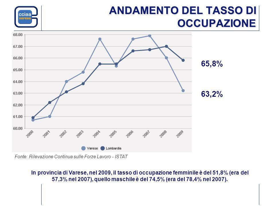ANDAMENTO DEL TASSO DI OCCUPAZIONE Fonte: Rilevazione Continua sulle Forze Lavoro - ISTAT 63,2% 65,8% In provincia di Varese, nel 2009, il tasso di oc