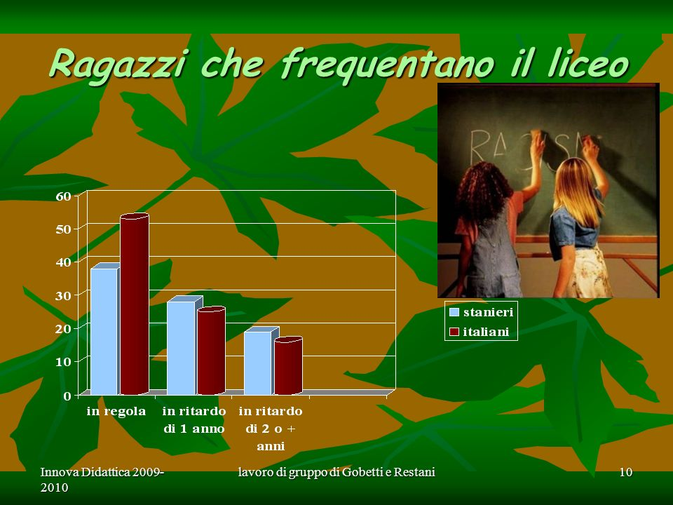 Innova Didattica 2009- 2010 lavoro di gruppo di Gobetti e Restani10 Ragazzi che frequentano il liceo