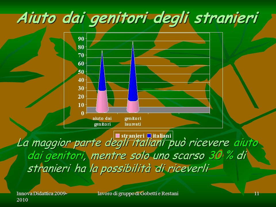 Innova Didattica 2009- 2010 lavoro di gruppo di Gobetti e Restani11 Aiuto dai genitori degli stranieri La maggior parte degli italiani può ricevere aiuto dai genitori, mentre solo uno scarso 30 % di stranieri ha la possibilità di riceverli