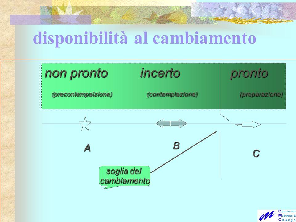 disponibilità al cambiamento non pronto incerto pronto (precontempalzione) (contemplazione) (preparazione) (precontempalzione) (contemplazione) (prepa