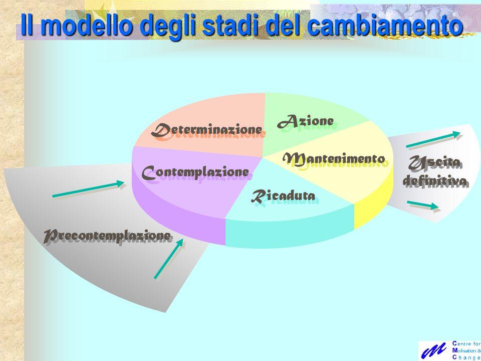 Contemplazione Determinazione Azione Mantenimento Ricaduta Precontemplazione Uscita definitiva Uscita definitiva Il modello degli stadi del cambiament