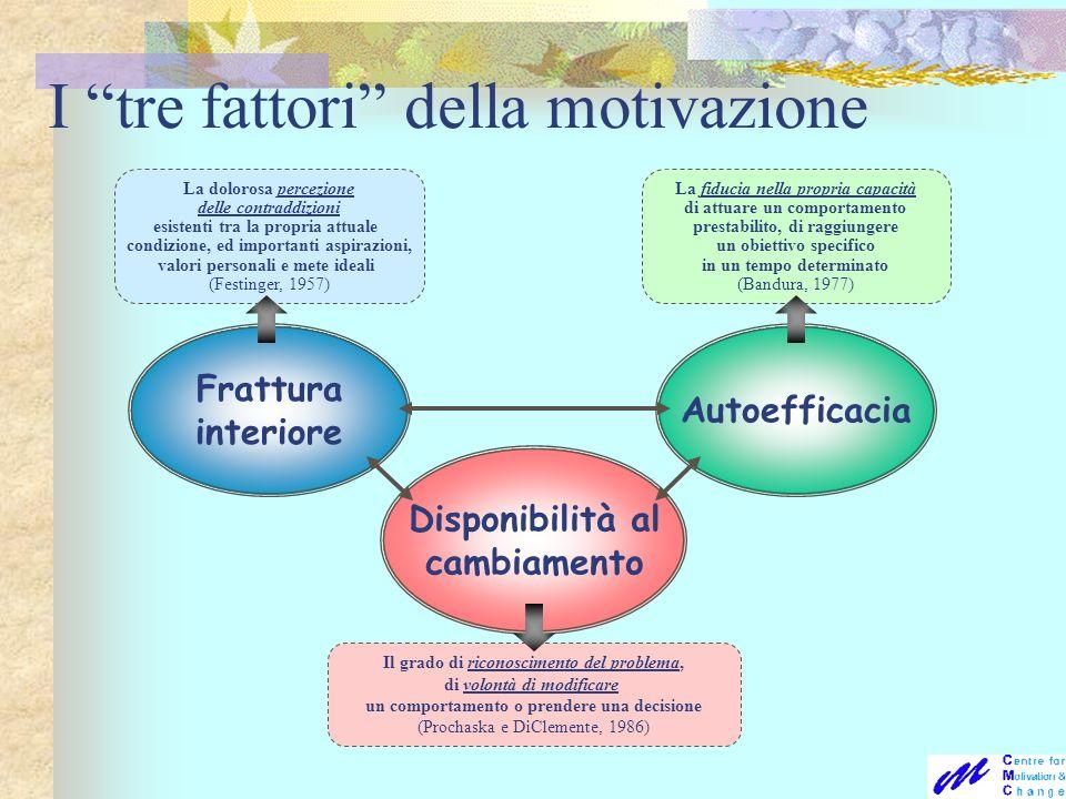 I tre fattori della motivazione Disponibilità al cambiamento Il grado di riconoscimento del problema, di volontà di modificare un comportamento o pren