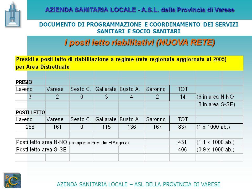 AZIENDA SANITARIA LOCALE - A.S.L. della Provincia di Varese AZENDA SANITARIA LOCALE – ASL DELLA PROVINCIA DI VARESE DOCUMENTO DI PROGRAMMAZIONE E COOR