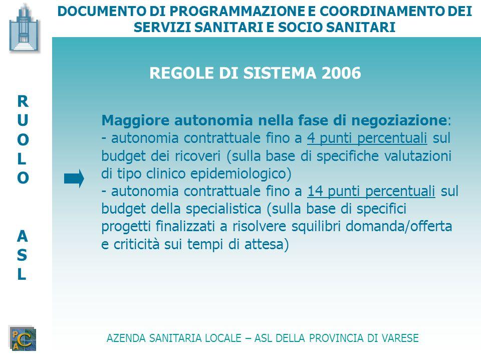 DOCUMENTO DI PROGRAMMAZIONE E COORDINAMENTO DEI SERVIZI SANITARI E SOCIO SANITARI AZENDA SANITARIA LOCALE – ASL DELLA PROVINCIA DI VARESE Controlli : - si configurano come il compito principale - dal 2006 saranno attivati controlli incrociati da parte dei NOC delle ASL RUOLOASLRUOLOASL REGOLE DI SISTEMA 2006 PIANO CONTROLLI elementi di ingresso (criticità emerse nellattività di controllo 2005, regole di sistema 2006)