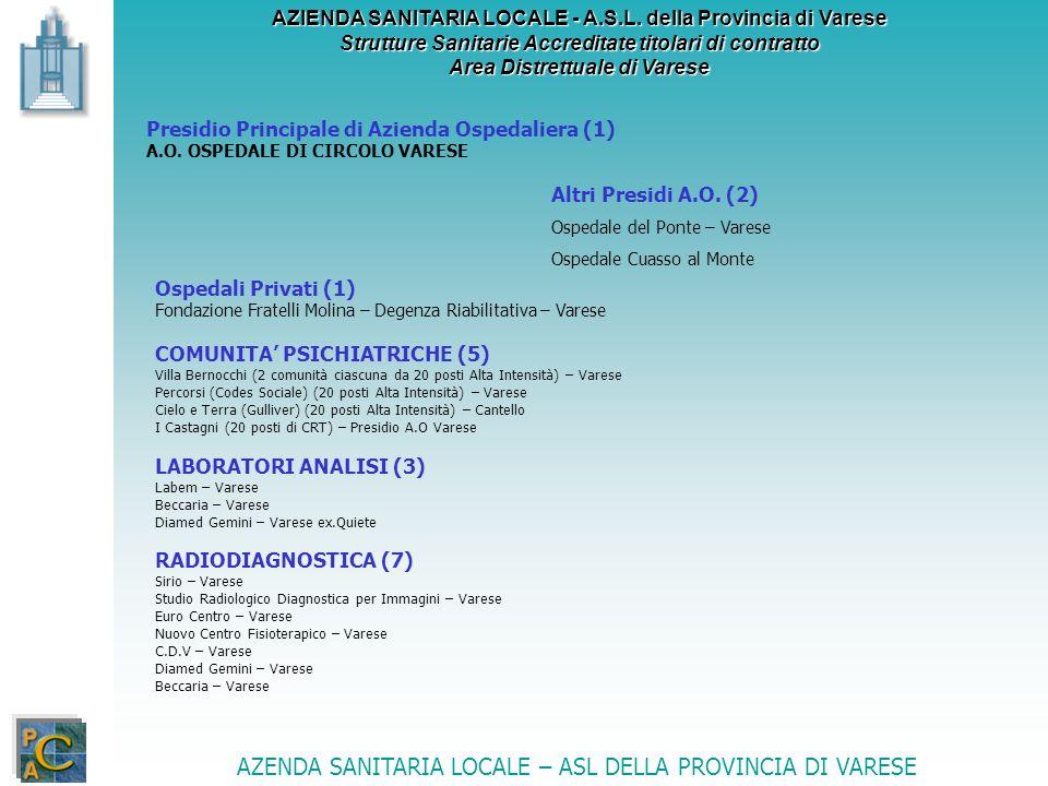 AZIENDA SANITARIA LOCALE - A.S.L. della Provincia di Varese Strutture Sanitarie Accreditate titolari di contratto Area Distrettuale di Varese Presidio
