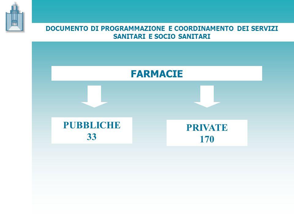 DOCUMENTO DI PROGRAMMAZIONE E COORDINAMENTO DEI SERVIZI SANITARI E SOCIO SANITARI FARMACIE PUBBLICHE 33 PRIVATE 170