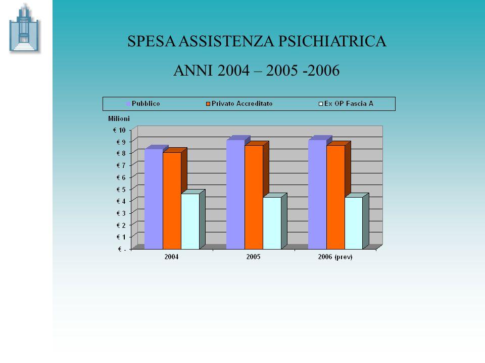 SPESA ASSISTENZA PSICHIATRICA ANNI 2004 – 2005 -2006