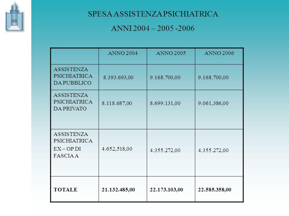 SPESA ASSISTENZA PSICHIATRICA ANNI 2004 – 2005 -2006 ANNO 2004ANNO 2005ANNO 2006 ASSISTENZA PSICHIATRICA DA PUBBLICO 8.393.693,009.168.700,00 ASSISTEN