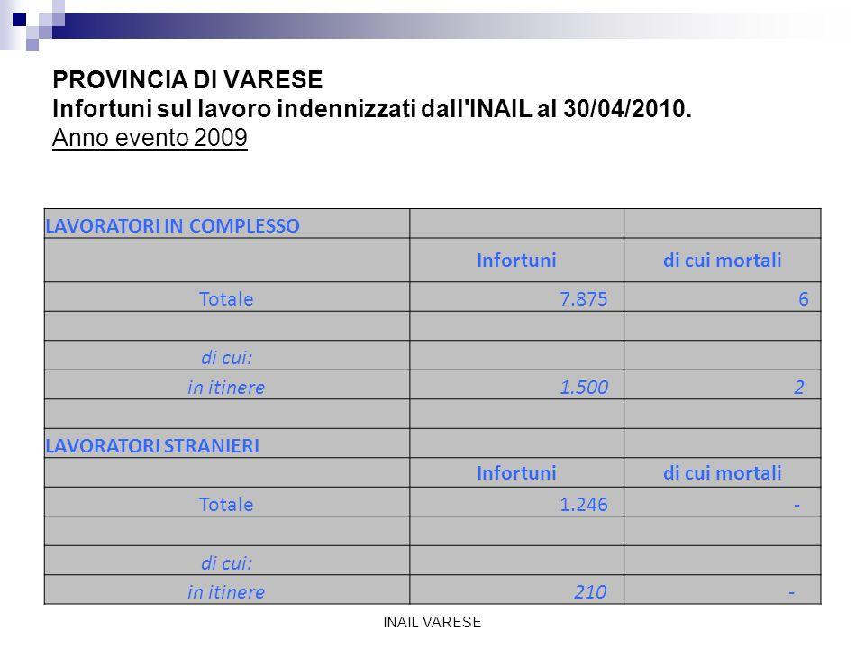 PROVINCIA DI VARESE Infortuni sul lavoro indennizzati dall INAIL al 30/04/2010.