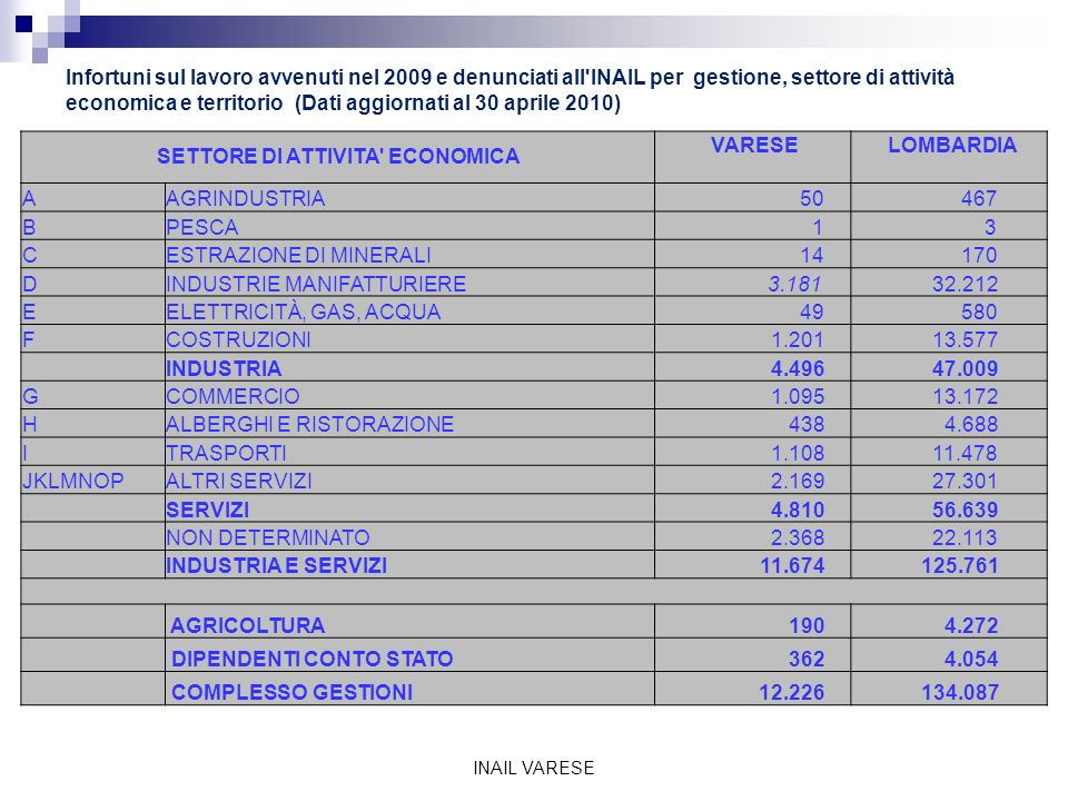 Infortuni sul lavoro avvenuti nel 2009 e denunciati all INAIL per gestione, settore di attività economica e territorio (Dati aggiornati al 30 aprile 2010) INAIL VARESE SETTORE DI ATTIVITA ECONOMICA VARESE LOMBARDIA AAGRINDUSTRIA 50 467 BPESCA 1 3 CESTRAZIONE DI MINERALI 14 170 DINDUSTRIE MANIFATTURIERE 3.181 32.212 EELETTRICITÀ, GAS, ACQUA 49 580 FCOSTRUZIONI 1.201 13.577 INDUSTRIA 4.496 47.009 GCOMMERCIO 1.095 13.172 HALBERGHI E RISTORAZIONE 438 4.688 ITRASPORTI 1.108 11.478 JKLMNOPALTRI SERVIZI 2.169 27.301 SERVIZI 4.810 56.639 NON DETERMINATO 2.368 22.113 INDUSTRIA E SERVIZI 11.674 125.761 AGRICOLTURA 190 4.272 DIPENDENTI CONTO STATO 362 4.054 COMPLESSO GESTIONI 12.226 134.087