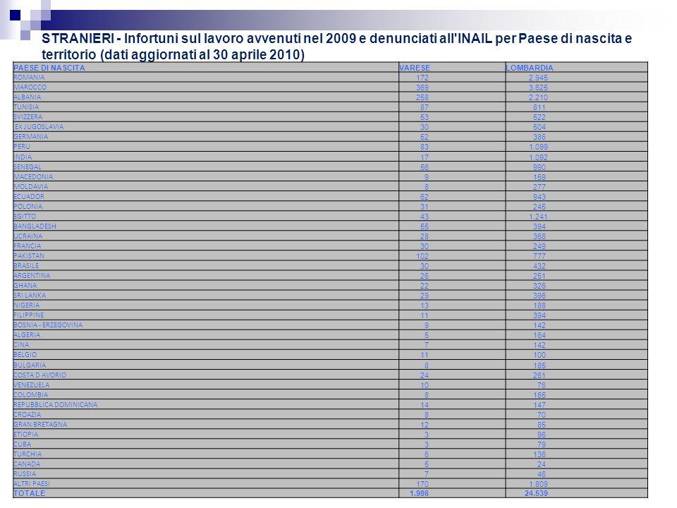 Infortuni mortali sul lavoro avvenuti nel 2009 e denunciati all INAIL per Paese di nascita e territorio (dati aggiornati al 30 aprile 2010) INAIL VARESE PAESE DI NASCITAVARESELOMBARDIA ROMANIA - 2 ALBANIA 1 8 MAROCCO - 1 INDIA - 6 ALTRI PAESI - 13 TOTALE 1 30