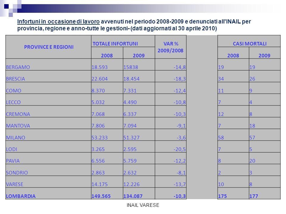 Infortuni in occasione di lavoro avvenuti nel periodo 2008-2009 e denunciati all INAIL per provincia, regione e anno-tutte le gestioni- (dati aggiornati al 30 aprile 2010) INAIL VARESE PROVINCE E REGIONI TOTALE INFORTUNI VAR % 2009/2008 CASI MORTALI 2008200920082009 BERGAMO18.59315838-14,819 BRESCIA22.60418.454-18,33426 COMO8.3707.331-12,4119 LECCO5.0324.490-10,874 CREMONA7.0686.337-10,3128 MANTOVA7.8067.094-9,1718 MILANO53.23351.327-3,65857 LODI3.2652.595-20,575 PAVIA6.5565.759-12,2820 SONDRIO2.8632.632-8,123 VARESE14.17512.226-13,7108 LOMBARDIA149.565134.087-10,3175177