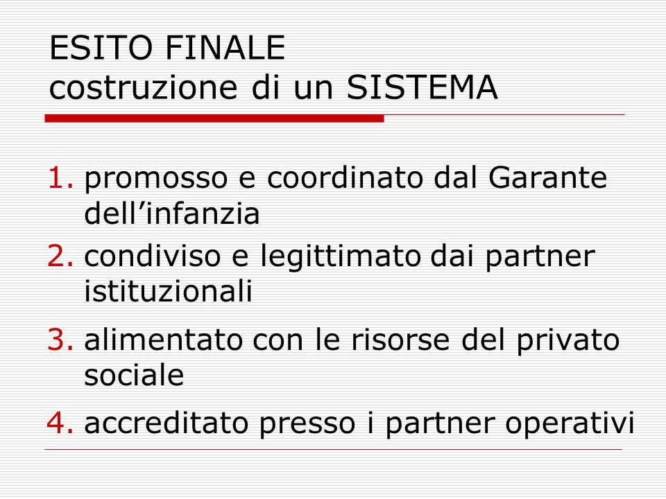 ESITO FINALE costruzione di un SISTEMA 1.promosso e coordinato dal Garante dellinfanzia 2.condiviso e legittimato dai partner istituzionali 3.alimenta