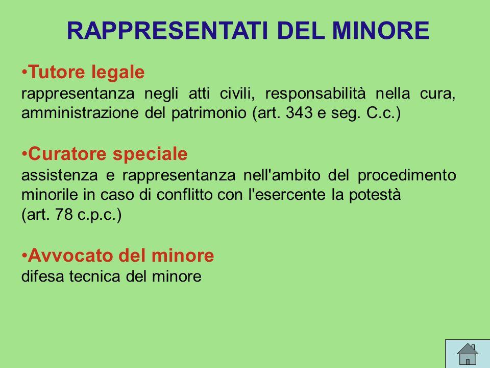 RAPPRESENTATI DEL MINORE Tutore legale rappresentanza negli atti civili, responsabilità nella cura, amministrazione del patrimonio (art.