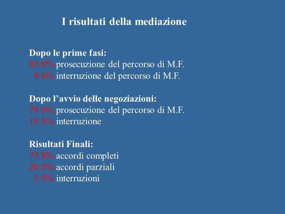 I risultati della mediazione Dopo le prime fasi: 83.8% prosecuzione del percorso di M.F. 9.6% interruzione del percorso di M.F. Dopo lavvio delle nego